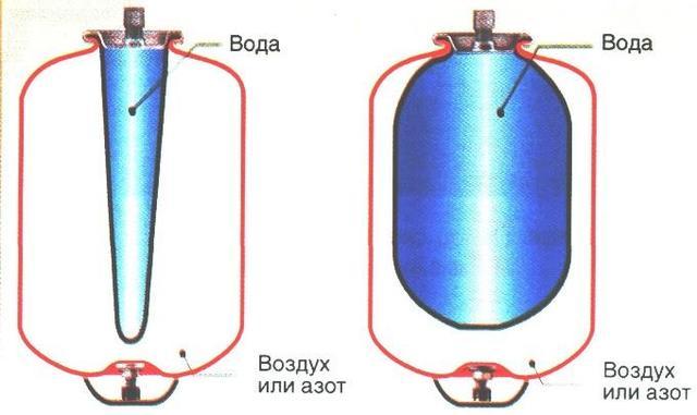 Фото устройство гидроаккумулятора