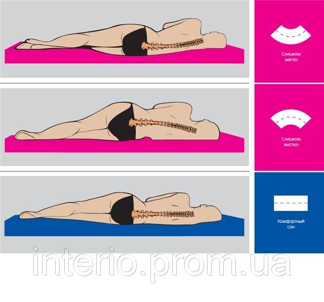 Ортопедические матрасы мягкие и жесткие