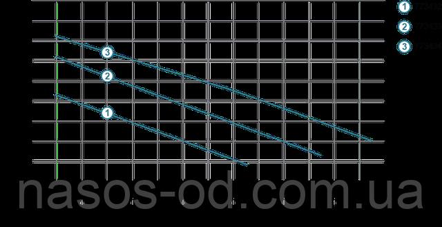 Мощность производительность характеристики фекального насоса для канализации Aquatica 773434