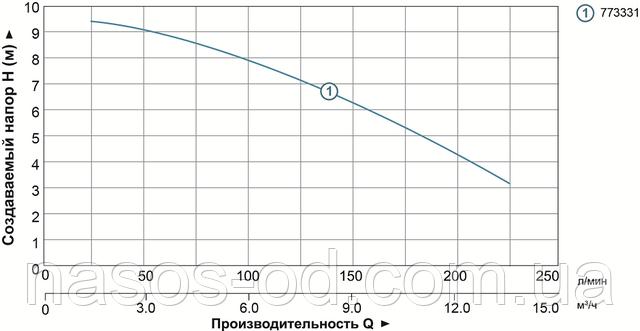 Мощность производительность характеристики фекального насоса для канализации Aquatica 773331