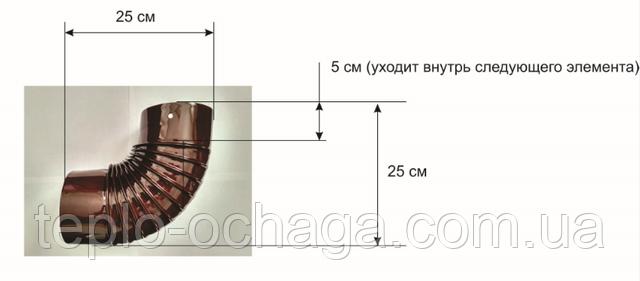 трубы Дюваль