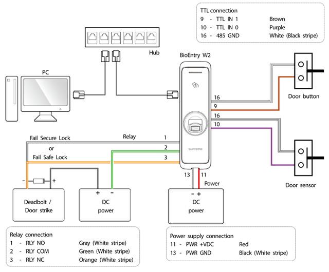 BioEntry W2 — Биометрическая система с технологией LDF
