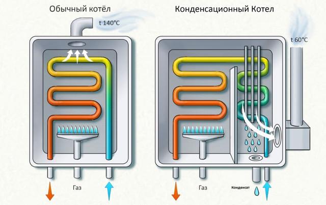 Как устроен теплообменник в газовом котле