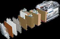 Tехнология аккумуляторов VARTA AGM (абсорбирующего стекловолокна)
