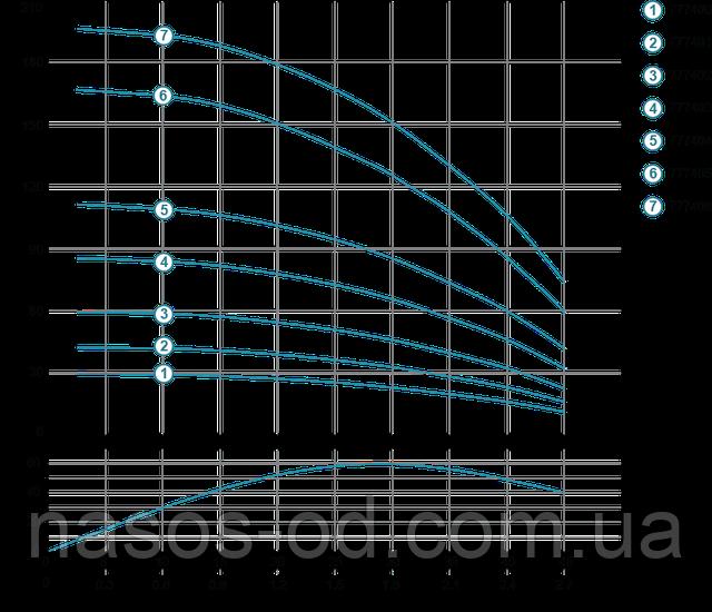 Мощность график глубинный центробежный насос для скважины Aquatica Dongyin 777402