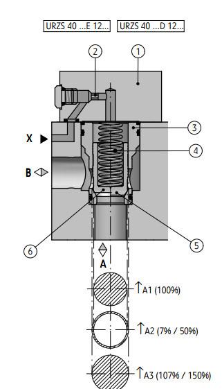 Встраиваемый клапан типа URZS40x