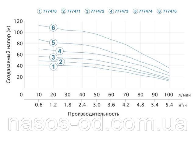Мощность график глубинный центробежный насос для скважины Aquatica Dongyin 777470