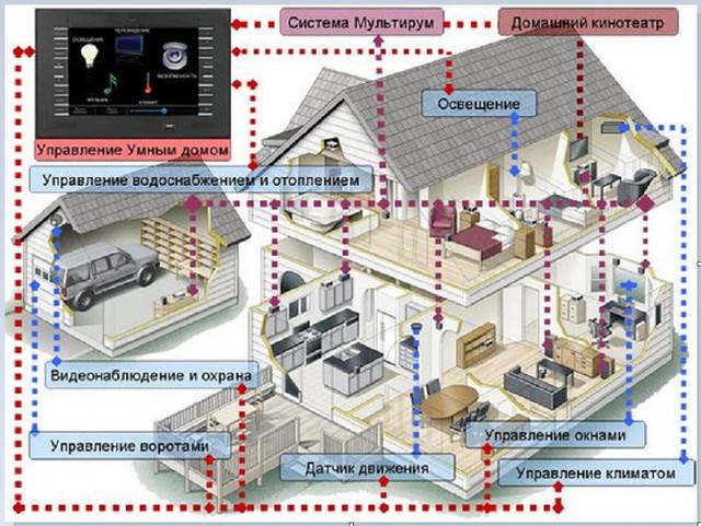 Картинка схема умного дома