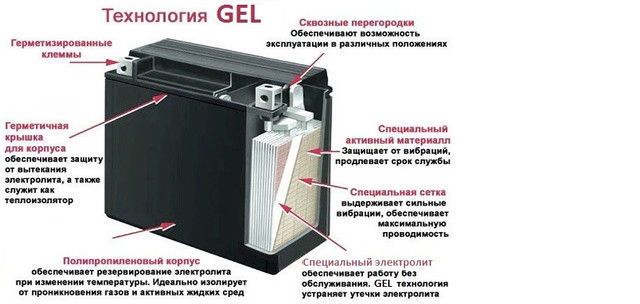 Технология gel в аккумуляторе Altek 6FM200