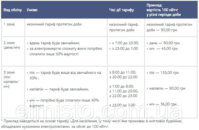 Установка двухтарифного счетчика электроэнергии в Харькове