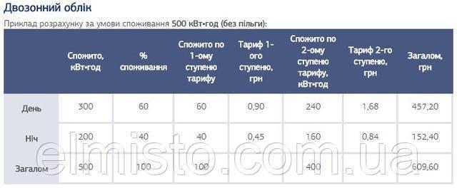 параметризация многотарифного счетчика