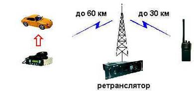 Услуги аналоговой радиосвязи с использованием ретронслятора.