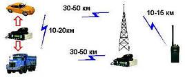 Услуги аналоговой или цифровой радиосвязи БЕЗ использованием ретранслятора.