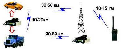 Услуги аналоговой или цифровой радиосвязи БЕЗ использованием ретронслятора.