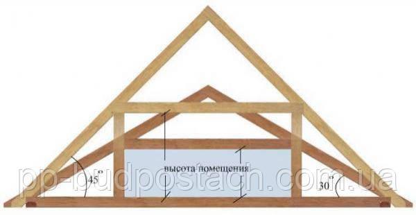 Угол наклона крыши и его расчет