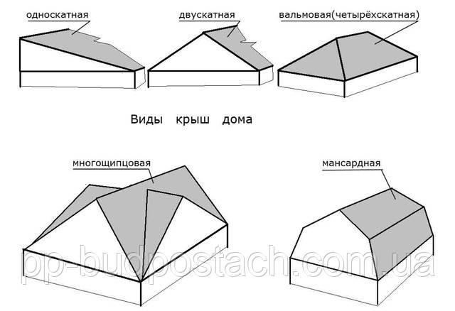 основные виды крыш домов