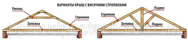 Стропила висячие крыши частного дома
