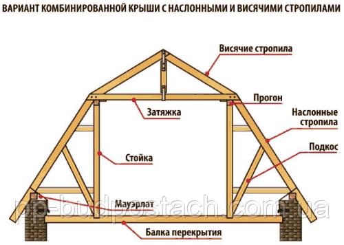 Стропильная система крыши мансарды частного дома