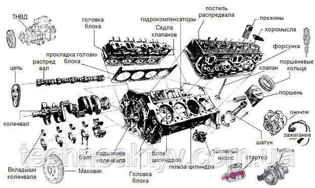 """ООО """"Техноактив Инвест"""" предлагает двигатели в полной комплектации, long блок, short блок, поршневые группы, блок, головка блока, распределительные и коленчатые валы, вкладыши коренные и шатунные, впускные и выпускные клапана, втулки направляющие клапанов, седла, пружины, сальники, подкачивающие топливные насосы, ТНВД, карбюраторы, плунжерные пары, распылители, форсунки, насос форсунки, топливные трубки и другие детали топливной аппаратуры, индикатор воздушного фильтра, турбокомпрессоры, подушки крепления двигателя, стартеры, генераторы, датчики, фильтры и комплекты прокладок."""