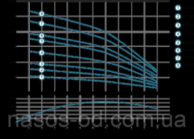 Мощность производительность характеристики насоса глубинного центробежного для скважины Aquatica Dongyin 777126
