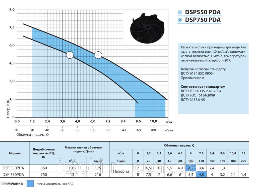 купить дренажный насос DSP 750PDA