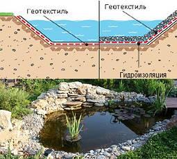 Применение геотекстиля в ландшафтном дизайне