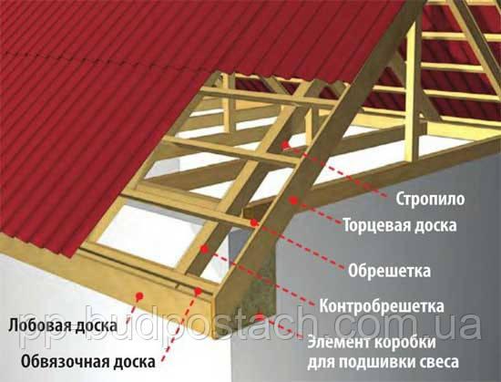 Элементы свесов крыши