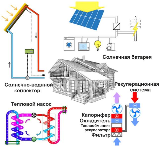 Экодом и солнечные панели, тепловые насосы, солнечные коллекторы, септик аэробной доочистки и вентиляционная система рекуперации
