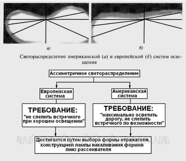 Светораспределение европейских и американских фар