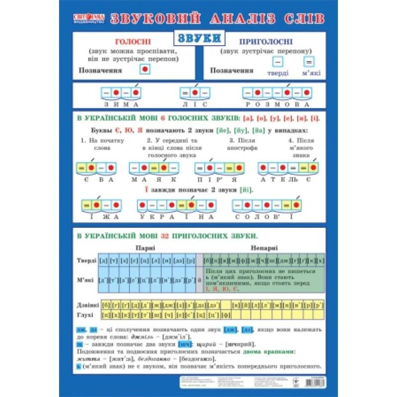 0135 Плакат: Звуковий аналіз слів (у)