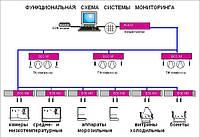 Cистемы мониторинга холодильного оборудования