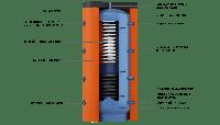 Тепловые аккумуляторы типа ЕАІ с теплообменником с нержавеющей стали