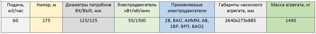 насос ЦНС60-175