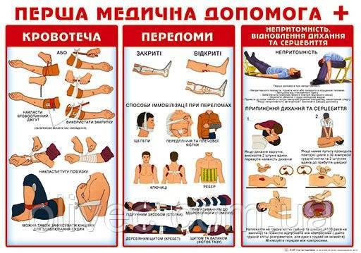 "Плакат ""Перша медична допомога"" 480х676 мм."