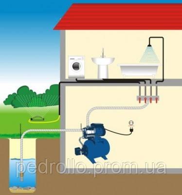 Монтаж систем водоснабжения частных домов