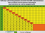 "Система выравнивания плитки ""Основа"" СВП 200 шт., фото 3"