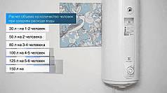 Бойлер Electrolux EWH 30 AXIOmatic Slim