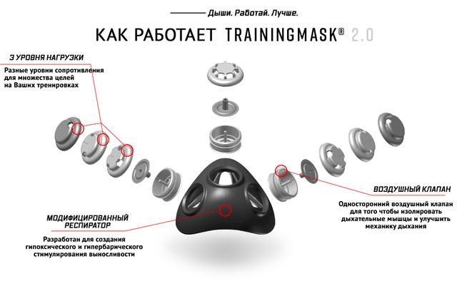 Оригинальные тренировочные маски Training mask 2.0