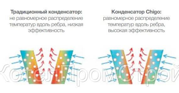 Картинки по запросу CHIGO CLS-F30HW/ZR2