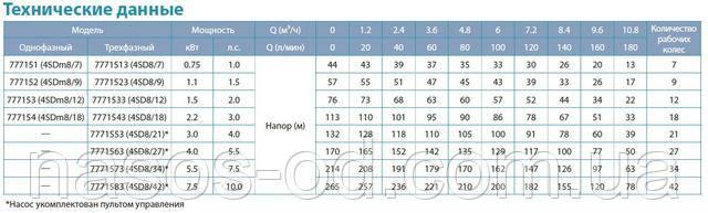 Технические характеристики глубинных погружных насосов Aquatica Dongyin 777152