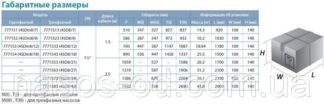 Габаритные размеры  глубинных погружных насосов Aquatica Dongyin 777152