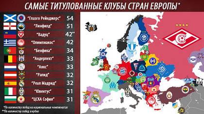 Самые титулованные европейские футбольные клубы.