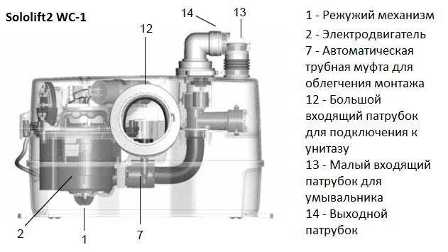 Канализационная установка Grundfos Sololift2 WC-1, фото 2