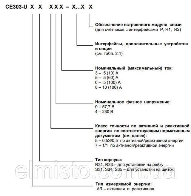 Структура условного обозначениясчетчиков ЭнергомераCE 303-U AR S351 543-JAVZ