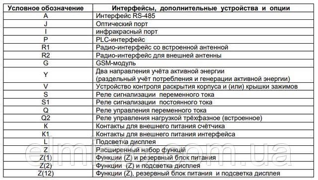 Структура условного обозначенияинтерфейсов счетчиков ЭнергомераCE 303-U AR S351 543-JAVZ