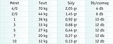 Карабин с вертлюгом американка Cralusso Rolling Swivel with nice Snap 7 0.24 г 15 кг (2127) (12 шт), фото 2