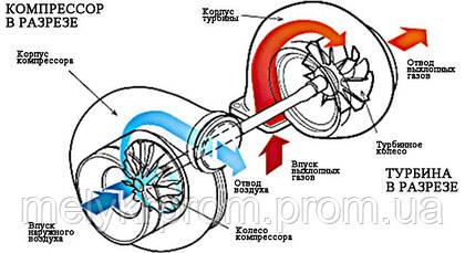Первый запуск турбокомпрессора/турбины