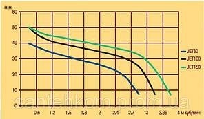 Насос центробежный Optima JET 80 0,8 кВт (Польша), фото 2