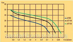 Насос центробежный Optima JET 100 1,1 кВт (Польша), фото 2