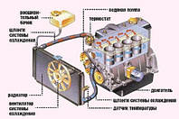 Замена радиатора охлаждения двигателя в автомобиле